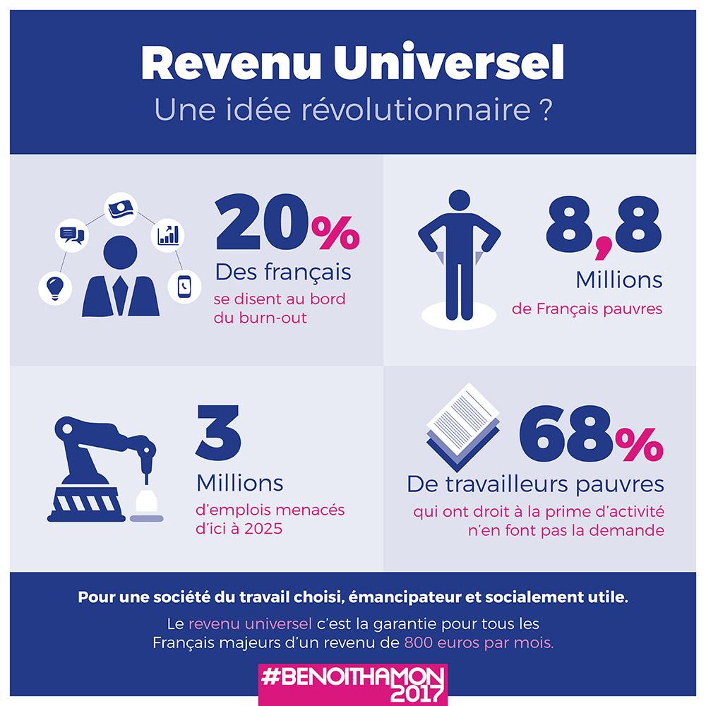 Infographie benoit hamon revenu universel